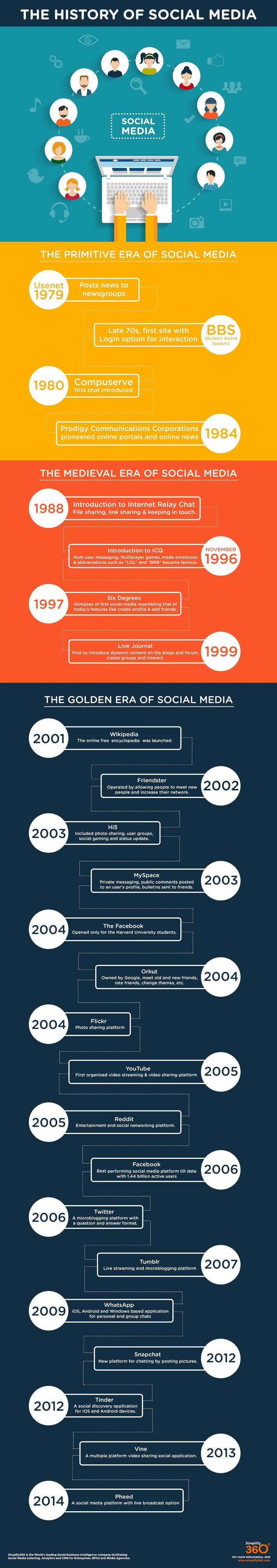 The History of #SocialMedia #Infographic  (Zugegeben, ein paar mehr Bilder wären schick. Aber die Infos sind gut...)