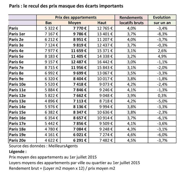 Immobilier : le marché repart à Paris et en banlieue mais le locatif stagne