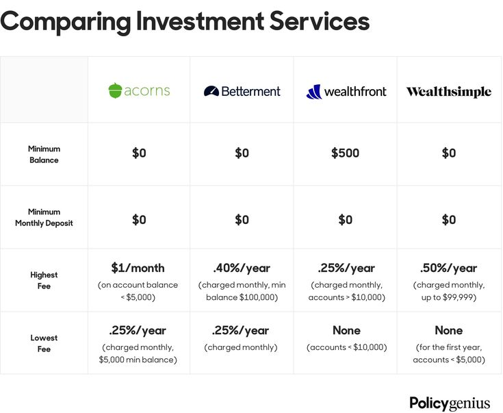 Robo-advisor Betterment Wealthfront Acorns Wealthsimple fees compared