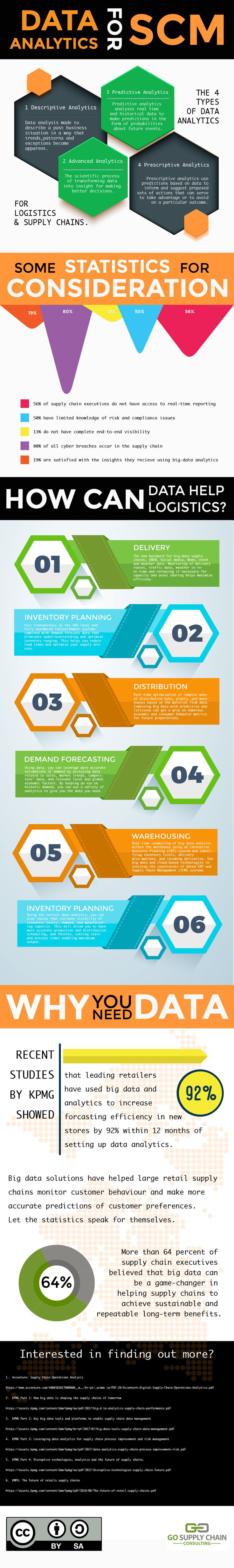 This infographic covers data analytics for supply chain management. It goes through the four types of data analytics for supply chains, how analytics can help logistics, and some great stats.