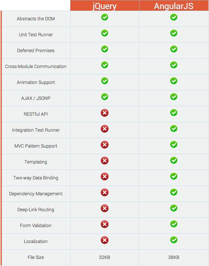Framework Comparison CheatSheet