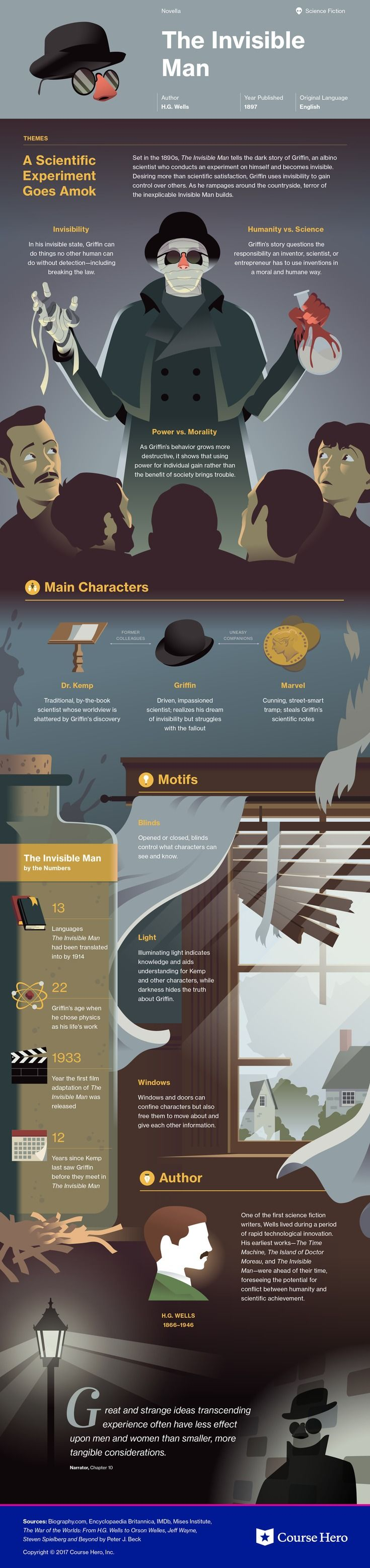 This @CourseHero infographic on The Invisible Man is both visually stunning and informative!
