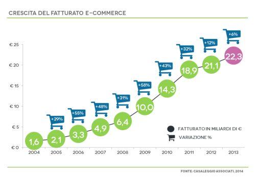 La curva della crescita del fatturato e-commerce dal 2004 al 2013 sul territorio italiano. Il comparto resiste alla crisi vantando introiti nell'anno 2013 pari a 22,3 miliardi di euro con una crescita del 6% rispetto al 2012.  L'articolo completo con le nostre considerazioni al link http://negoziweb.it/blog/trend-di-crescita-dell-e-commerce-in-italia/