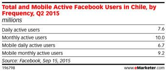 Chile y Argentina tienen los usuarios más activos de Facebook en la región - IAB Trends