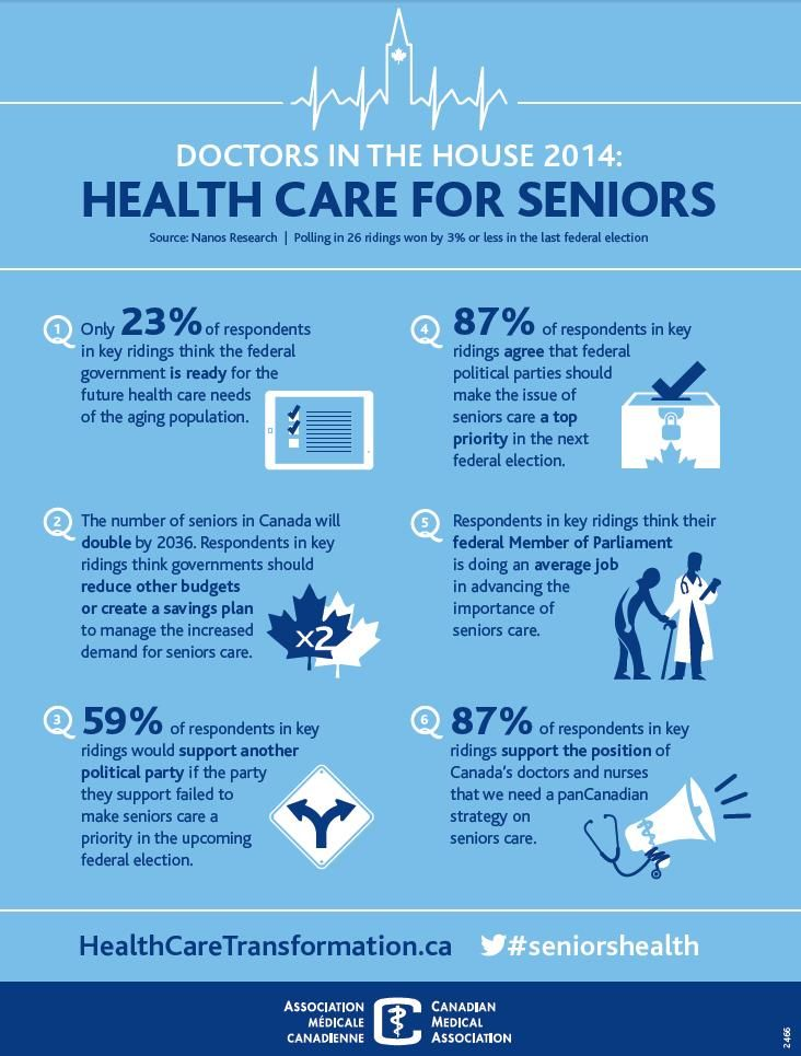 Infographic: Seniors and Baby Boomers = Election Game Changers | #Cdnpoli