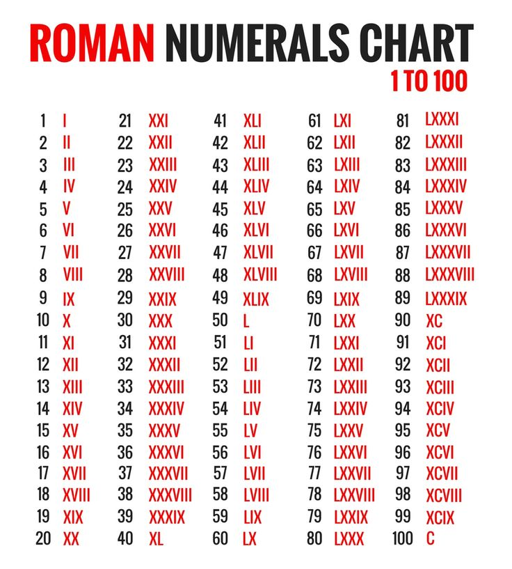 Image result for roman numerals 1 - 100