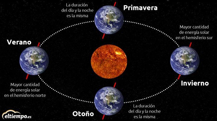 El equinoccio de otoño es un evento astronómico que ocurre entre el 21-23 de septiembre.