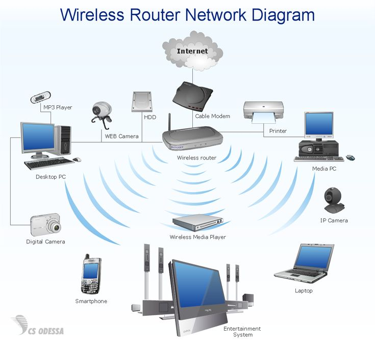 wireless router for home network | Wireless router home area network diagram - Computer and Networks ...