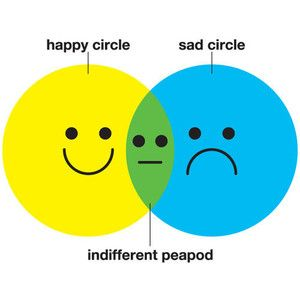 Friend Diagram, Peas Pods, Funny Stuff, Teaching Geometry, Humor, Graphics Organic, So Funny, Indifference Peapod, Indiff Peapod