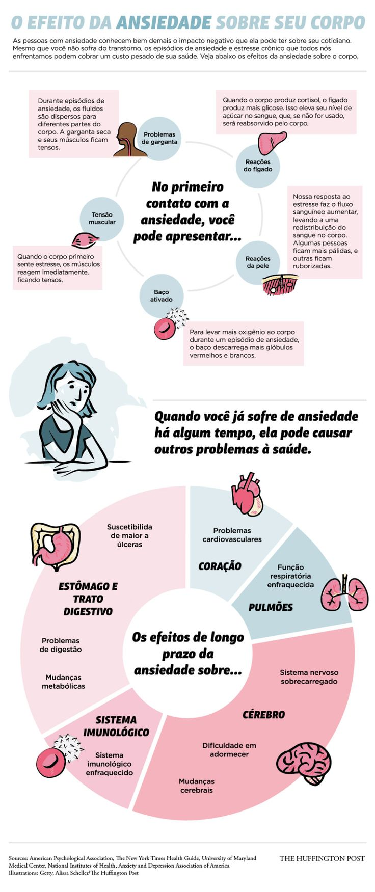 Como a ansiedade afeta o seu corpo (INFOGRÁFICO)