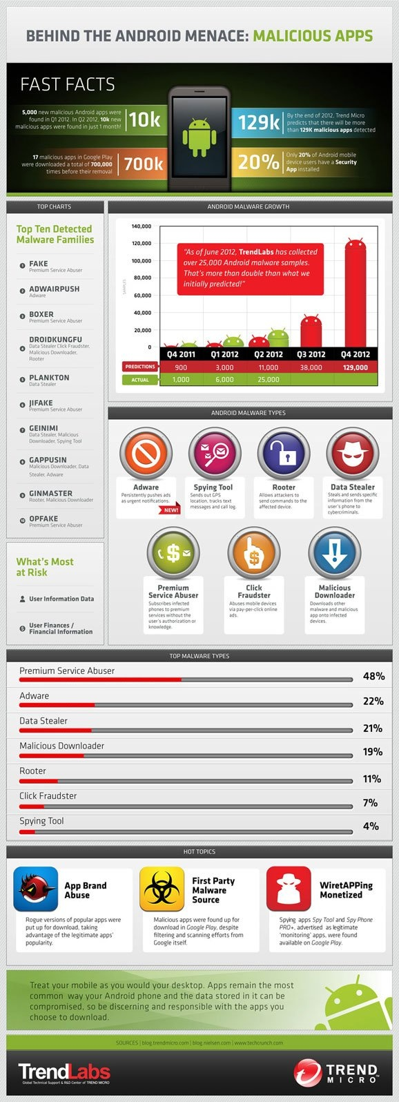 Behind the #Android menace: malicious apps. #infografia #infographic