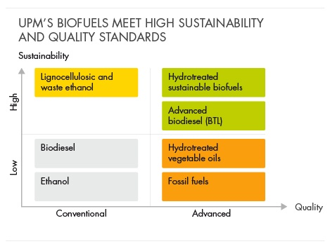 UPM Biofuels meet high sustainability quality standards.