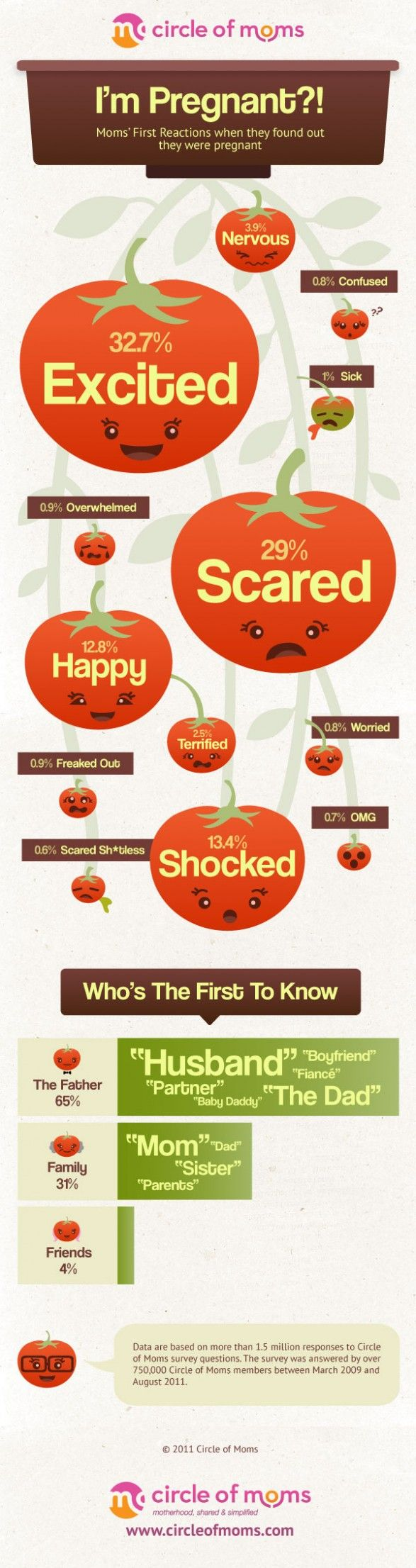 Moms' first reactions when they found out they were pregnant.