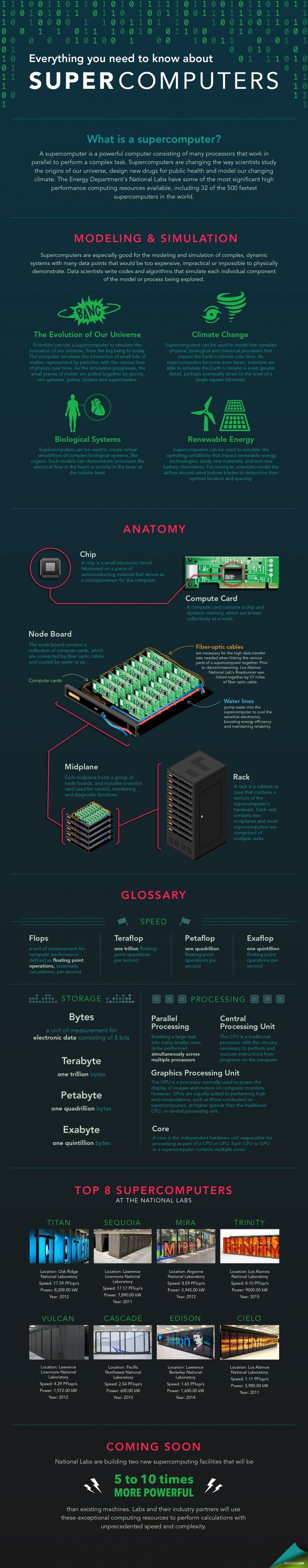 best ideas about computer engineering computer infographic by <a href node 1332956 >carly wilkins< computing infographicsit s infographicscomputer engineeringcomputer