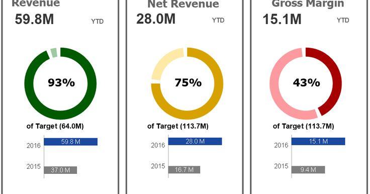 Data Visualization: QlikView Gauge Chart Data Visualization