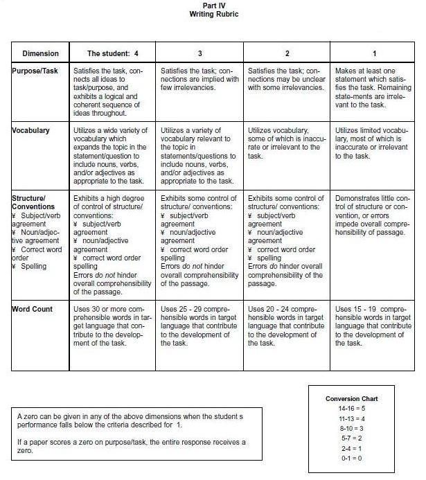 rubrics for essay type of test