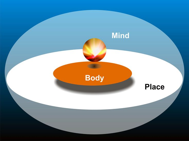Week 5 - Shaping diagrams  (5) #BeSureYou  Diagram of your mind, body and place.