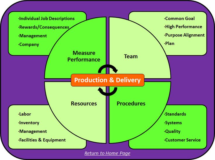 Financial Viability - Production & Delivery: 1. Measure Performance 2. Team 3. Procedures 4. Resources