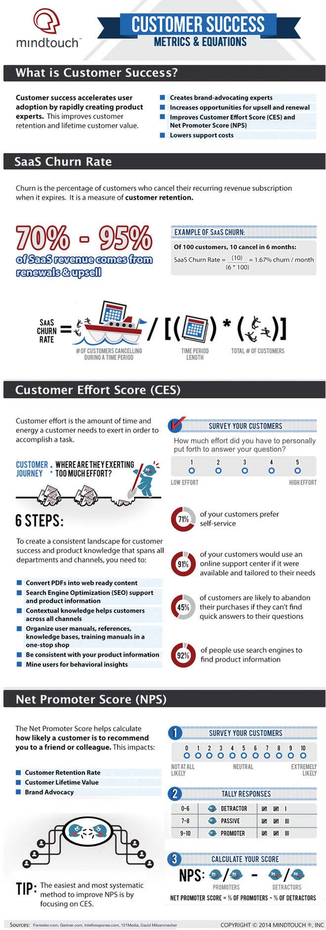 Customer Success infographic includes Saas churn rate, Customer Effort Score, and Net Promoter Score