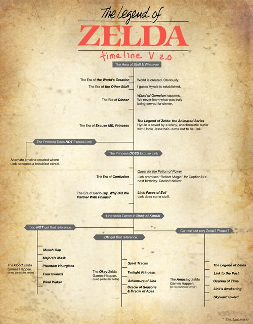ZELDA!! Did I not mention my library includes VIDEOGAMES?! :D