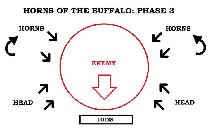 Zulu Military Formation