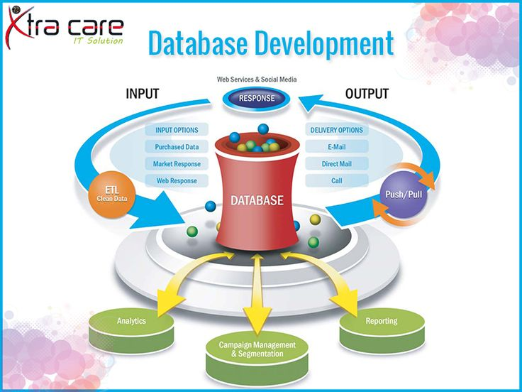 #Xtracare #IT #Solutions provides a full range of #database #development services from database #design and consulting to database testing and migration. Please Visit the Site: www.xtracareit.com/pages/Database-Development