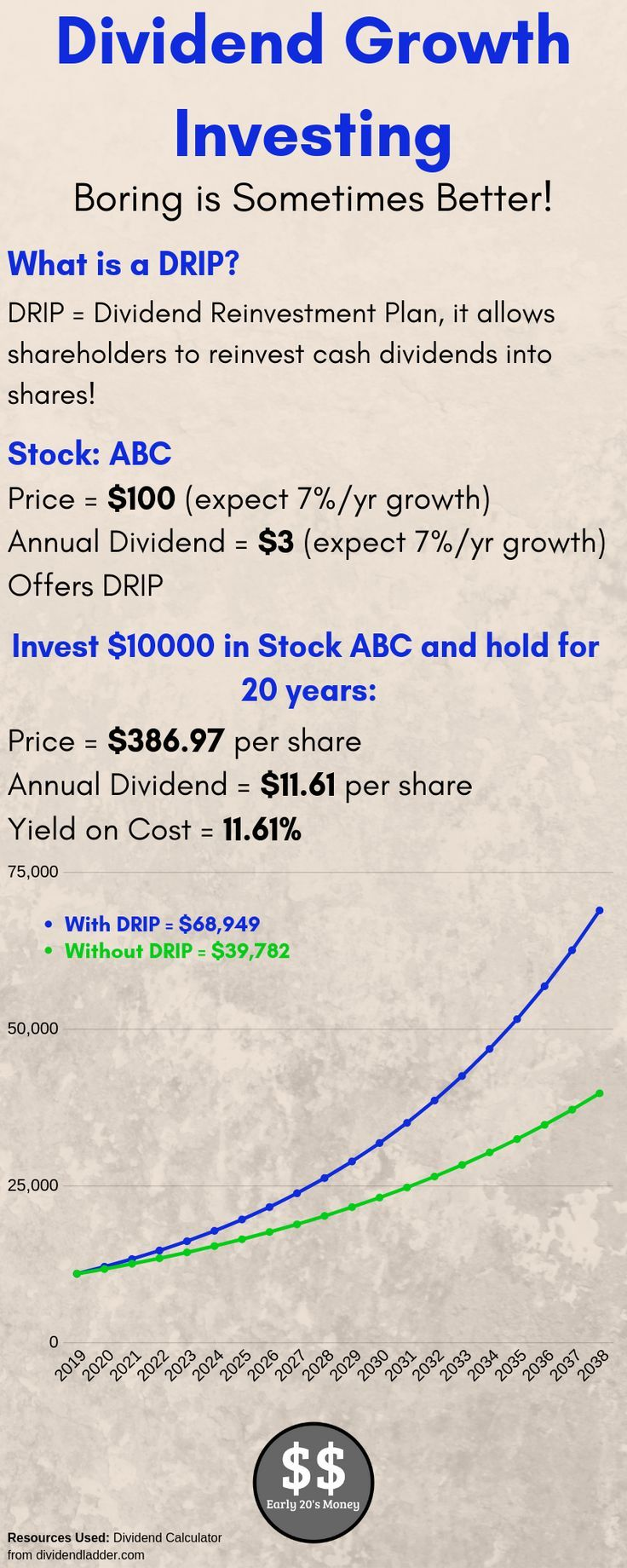 Dividend Growth Investing Is An Investing Strategy That Greatly