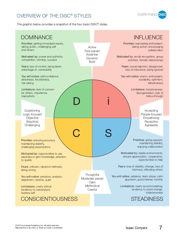 The  Best Disc Assessment Ideas On   Disc Personality