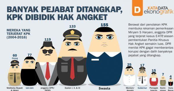 Banyak Pejabat Ditangkap, KPK Dibidik Hak Angket