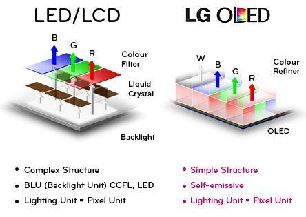 LG OLED TV Comparison