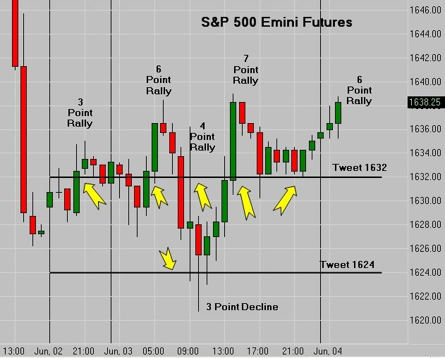 S 500 Emini Futures Tweet Chart / Recent volatility has made for some very Sweet Tweets! Come join the fun!