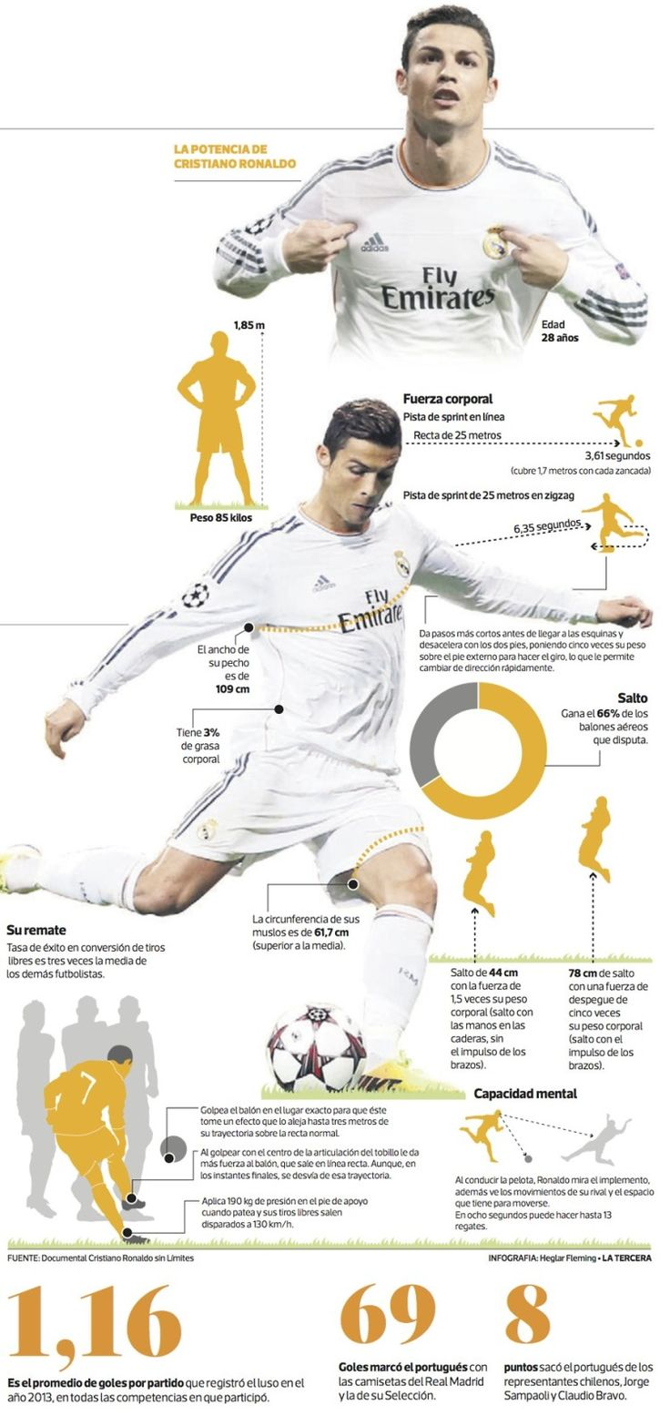 The Power of Cristiano Ronaldo