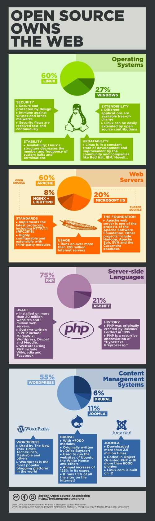 Open Source Owns the Web. #infografia #infographic #Internet