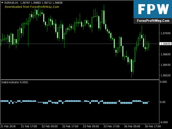 Download Trailcd Forex Trading Indicator For Mt4 Forex Trading