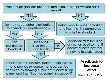 Getting feedback right Part 3: How can we increase pupils' effort? - David Didau: The Learning Spy
