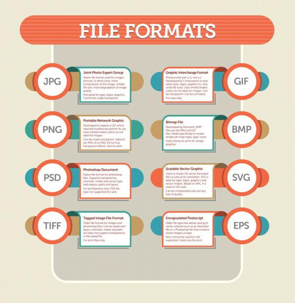 Guide to file formats, because lord knows I don't have a clue what these things mean...