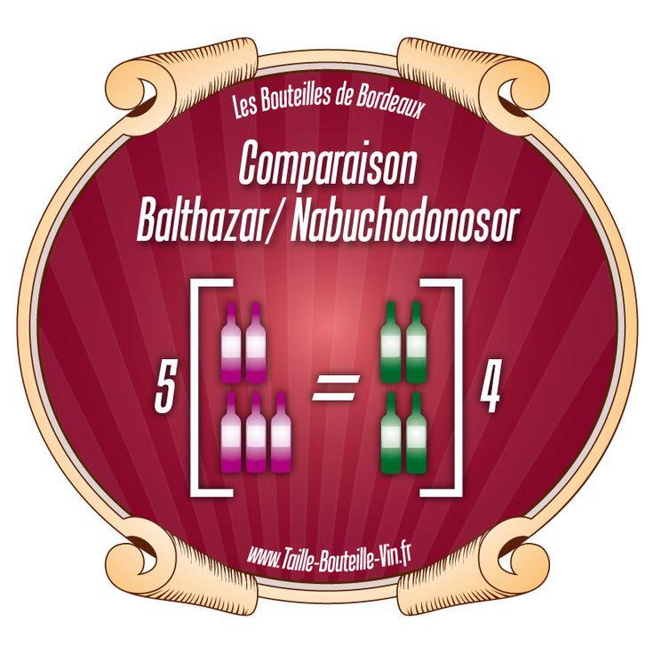 Comparaison entre la bouteille de Bordeaux Balthazar et Nabuchodonosor