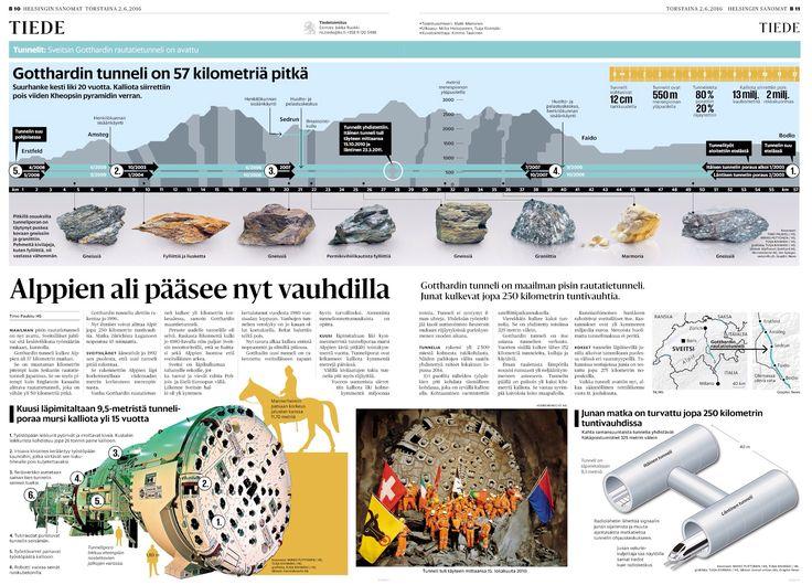 Maailman pisin junatunneli. Helsingin Sanomat. Interaktiivinen grafiikka: http://www.hs.fi/tiede/a1464755977017