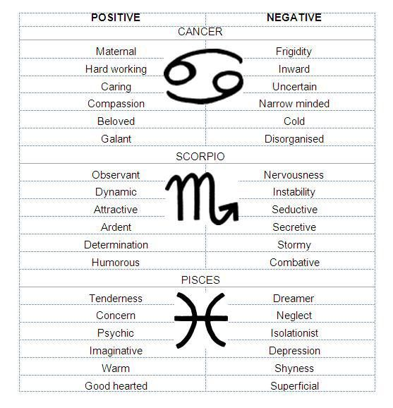 Cancer and other water signs Pisces and Scorpio
