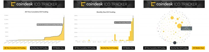 Chart, Learn and Explore: CoinDesk Launches ICO Tracking Tool - More than $1.5 billion and counting… Call them token sales or initial coin offerings (ICOs), the funding method has quickly emerged as the de-facto way for blockchain projects to raise capital– one that is dominating headlines, as well as a growing portion of CoinDesk'seditorial... - https://thebitcoinnews.com/chart-learn-and-explore-coindesk-launches-ico-tracking-tool/