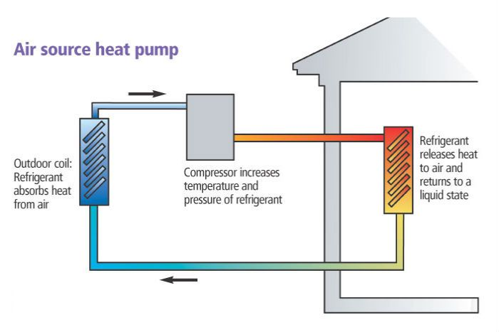 Can Heat Pumps Replace Air Conditioners  Basically a heat pump is similar to an air conditioner in its operation. But, the heat pump is designed with one additional feature. In a way, the function of heat pump is to produce both heating and cooling effects in the house.  http://www.storeboard.com/blogs/other/can-heat-pumps-replace-air-conditioners/275671