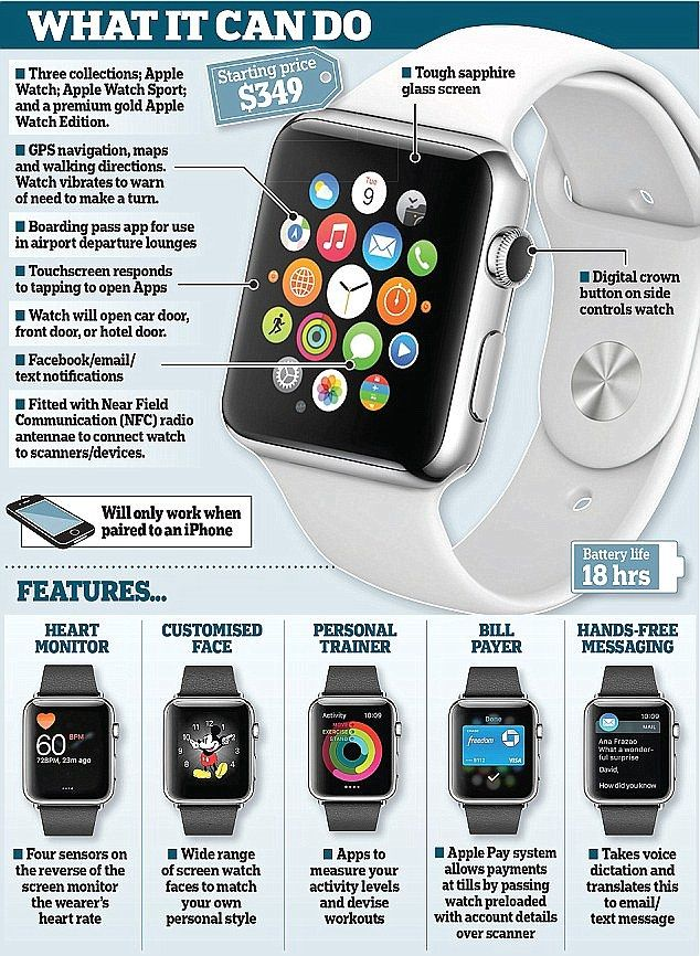 Heartbeat readings are taken by the sensor on the back of the watch's case. A ceramic cover with sapphire lenses sits above a sensor that uses infrared and visible-light LEDs and photodiodes to detect the wearer's heart rate. The sensor's used for personal training and Apple Pay apps (illustrated above)