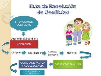 RUTA DE SOLUCION DE CONFLICTOS
