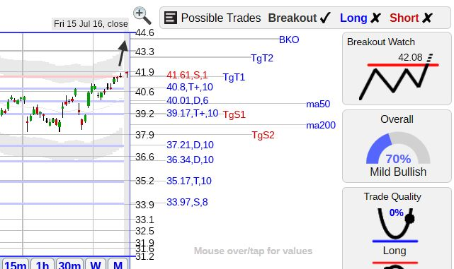 StockConsultant.com - ORCL ($ORCL) Oracle stock latest quote 41.77  +0.1,+0.2% is sliding higher with a  breakout watch above 42.08, analysis and charts