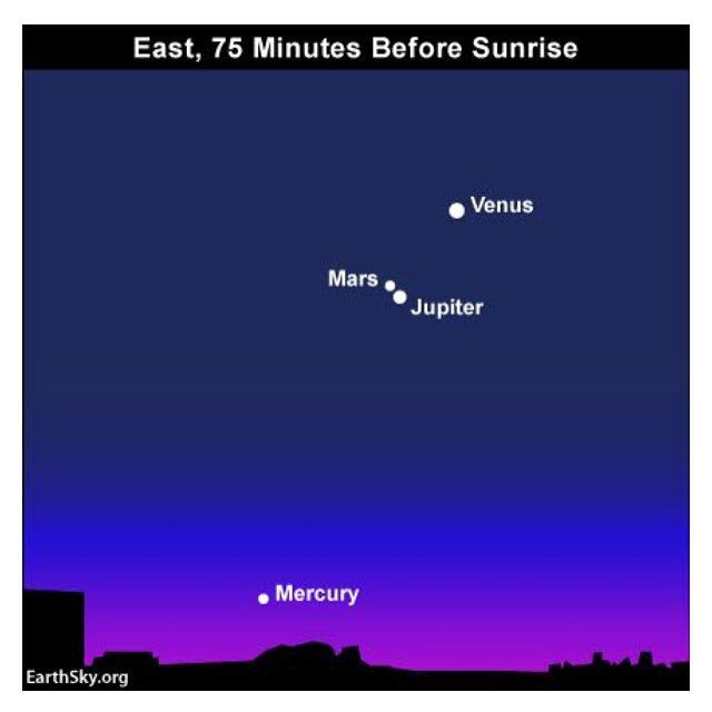 provocative-planet-pics-please.tumblr.com On Saturday morning  #October 17 2015  #Mars and #Jupiter had their closest #conjunction until the year 2018 in the #dawn sky. Tonights #moon is still near #Saturn. These events are fun but heres the good news. Throughout October 2015 you can see all five visible planets somewhere in the night sky. In their order going outward from the #sun the five visible planets are #Mercury #Mars #Jupiter and #Saturn. By visible planet we mean any solar system…