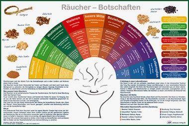 Plakat Räucher-Botschaften, 60 x 40 cm  Das Ritual des Räucherns eignet sich besonders gut, um Lebensthemen in Wohn- und Arbeitsräumen zu reinigen, positiv aufzuladen, auszugleichen oder zu stärken. Passende Affirmationen helfen, die gewünschte Intention zu setzen und verstärken das Ergebnis des Räucherrituals. http://www.vielharmonie.com/nocache/Plakat+Raeucher+Botschaften,w11377.htm #räuchern #fengshui