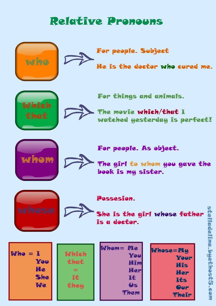 Pronombres relativos en inglés #pronombres #pronouns #english #grammar http://delinasingles.blogspot.gr/2015/09/los-pronombres-en-ingles.html