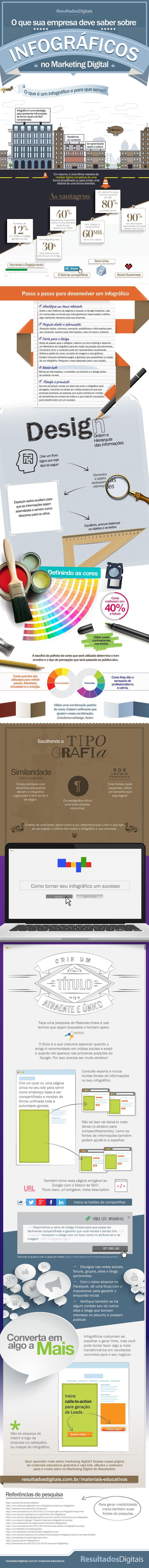 [Infográfico] O que sua empresa deve saber sobre Infográficos no Marketing Digital