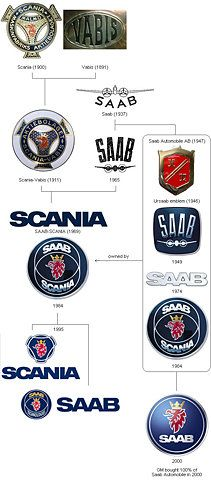The Saab family tree, or at least a height/growth chart thereof. Saab was so much cooler when it concentrated on aircraft, and not fussy cars for architects.