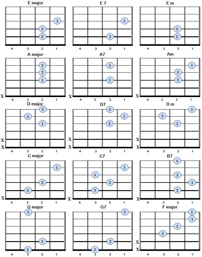 Best 25+ Basic Chords Guitar Ideas On Pinterest | Guitare 7 Cordes